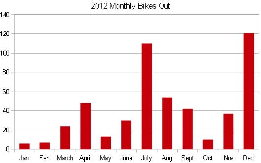 bikesout2012